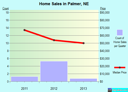 Palmer,NE real estate house value index trend