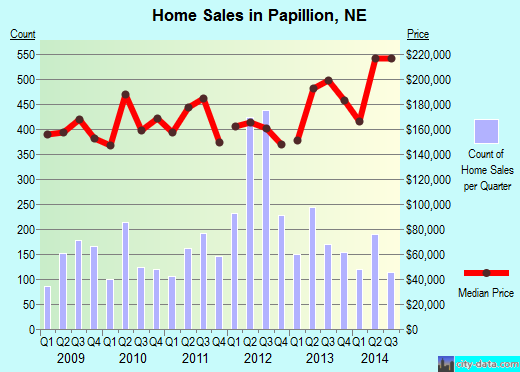Papillion,NE real estate house value index trend