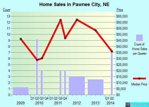 Pawnee City,NE real estate house value index trend