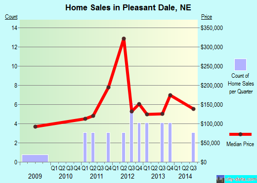 Pleasant Dale,NE real estate house value index trend