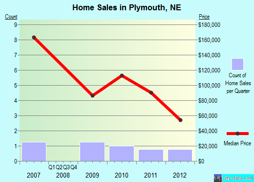 Plymouth,NE real estate house value index trend