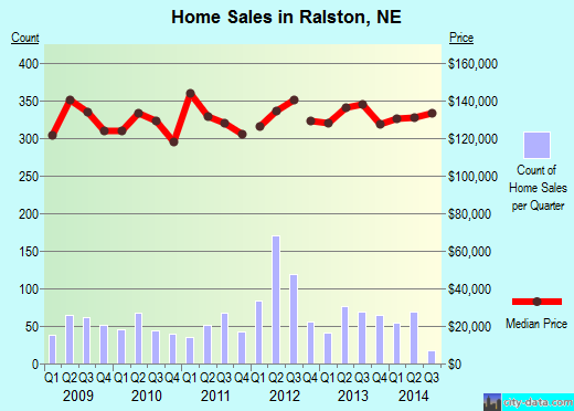 Ralston,NE real estate house value index trend