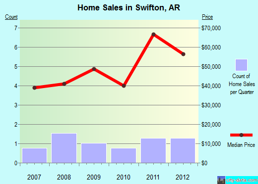 Swifton,AR real estate house value index trend