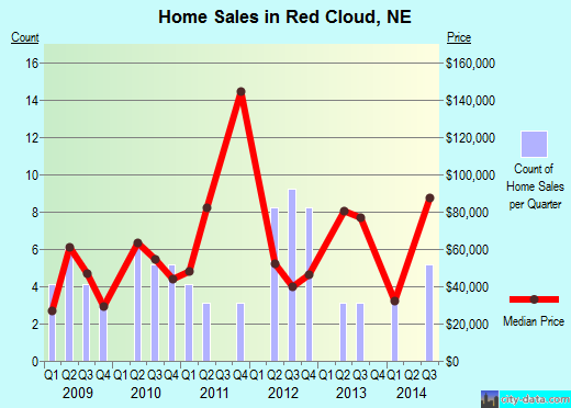 Red Cloud,NE real estate house value index trend