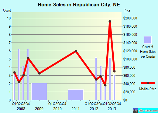 Republican City,NE real estate house value index trend
