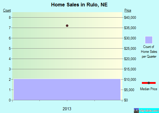 Rulo,NE real estate house value index trend