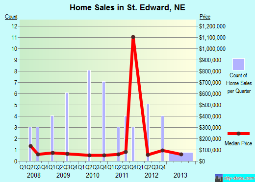 St. Edward,NE real estate house value index trend