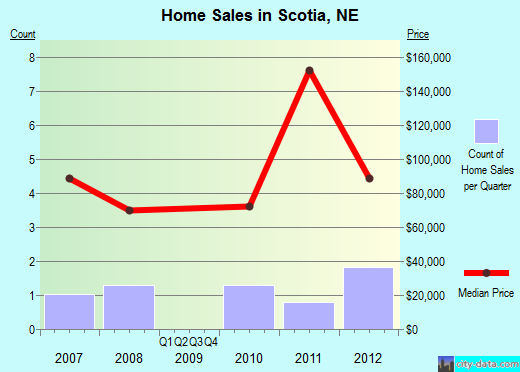Scotia,NE real estate house value index trend