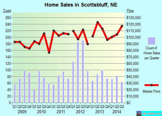 Scottsbluff,NE real estate house value index trend
