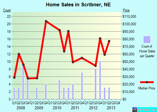 Scribner,NE real estate house value index trend