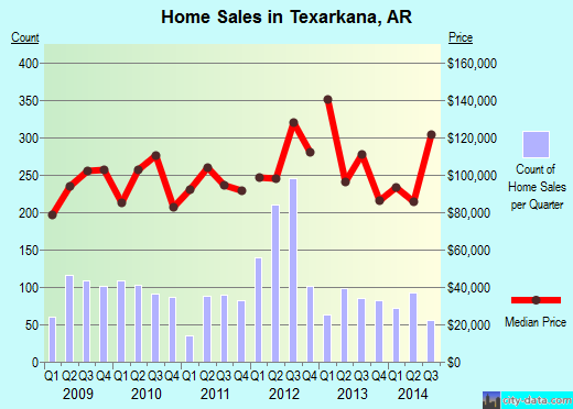 Texarkana,AR real estate house value index trend