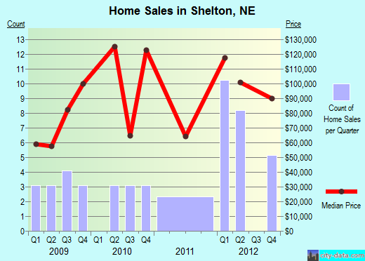 Shelton,NE real estate house value index trend
