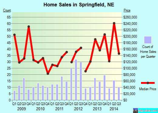 Springfield,NE real estate house value index trend