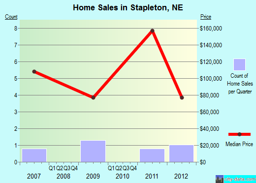 Stapleton,NE real estate house value index trend
