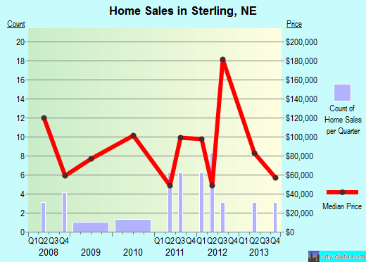 Sterling,NE real estate house value index trend
