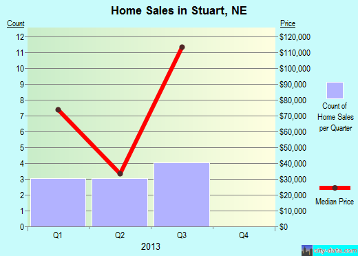 Stuart,NE real estate house value index trend