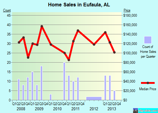 Eufaula,AL real estate house value index trend
