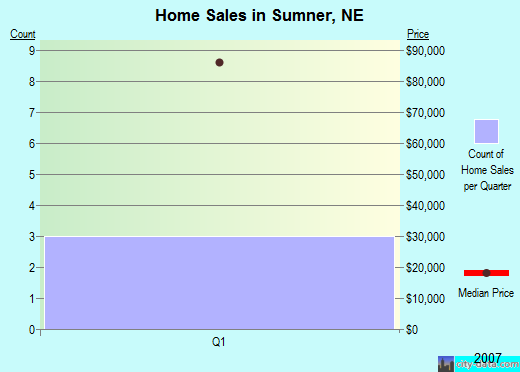 Sumner,NE real estate house value index trend