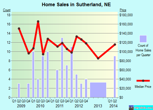 Sutherland,NE real estate house value index trend