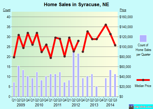 Syracuse,NE real estate house value index trend