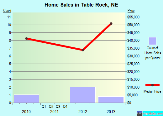 Table Rock,NE real estate house value index trend