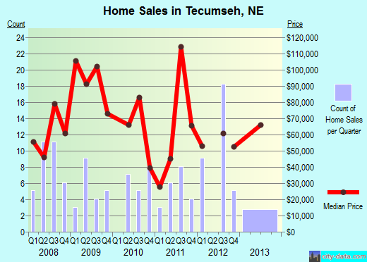 Tecumseh,NE real estate house value index trend