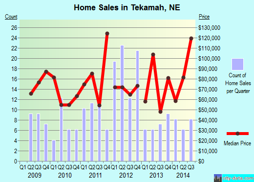 Tekamah,NE real estate house value index trend
