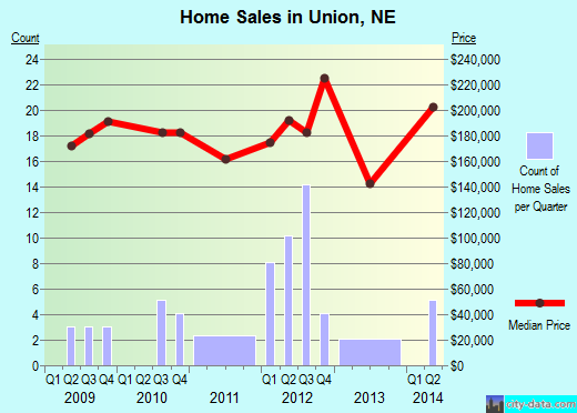 Union,NE real estate house value index trend