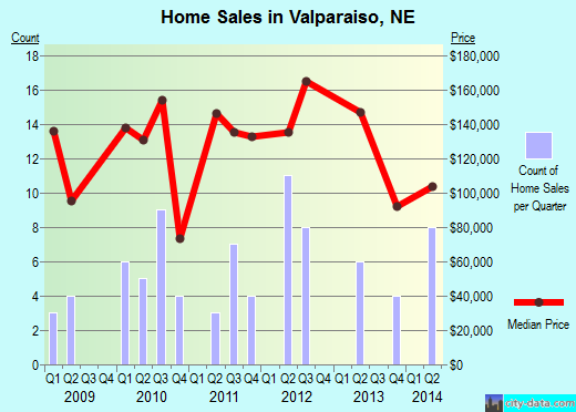 Valparaiso,NE real estate house value index trend