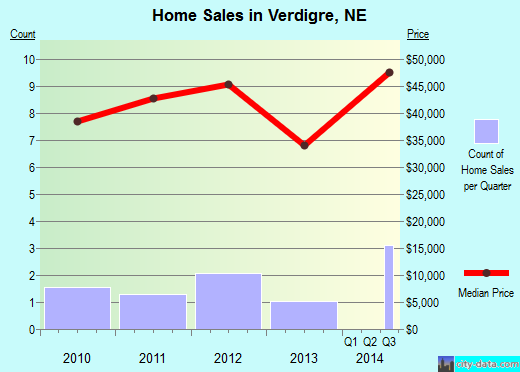 Verdigre,NE real estate house value index trend