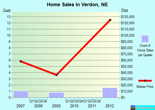 Verdon,NE index of house prices