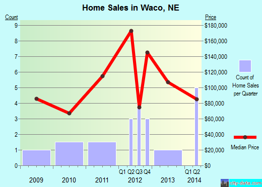 Waco,NE real estate house value index trend