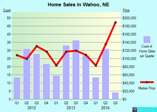 Wahoo,NE real estate house value index trend