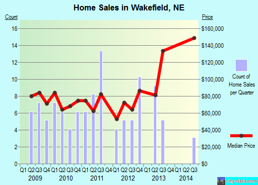 Wakefield,NE index of house prices