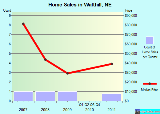 Walthill,NE real estate house value index trend