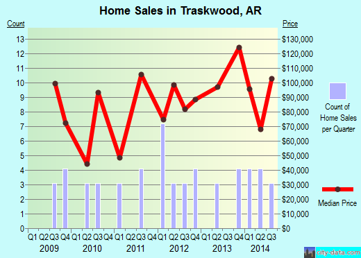 Traskwood,AR real estate house value index trend