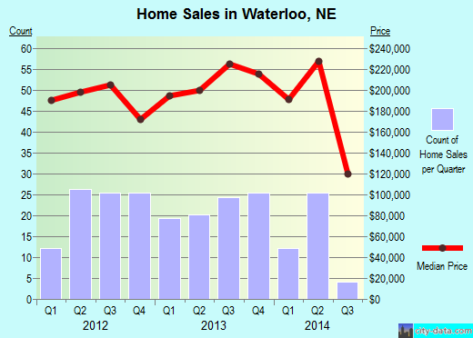 Waterloo,NE real estate house value index trend