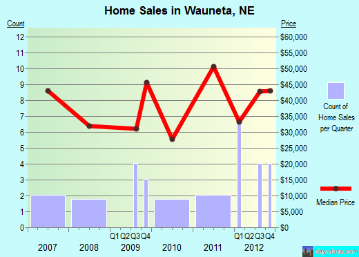 Wauneta,NE real estate house value index trend