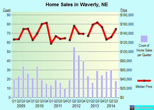 Waverly,NE real estate house value index trend