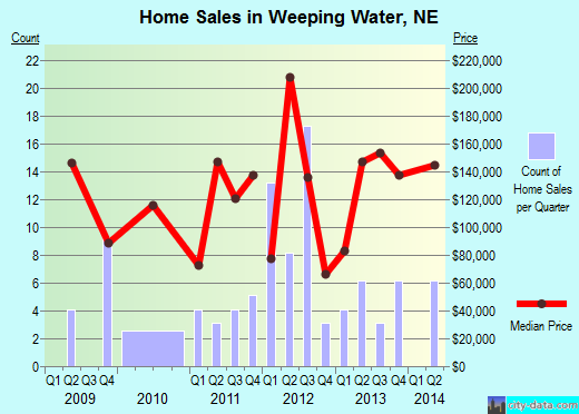 Weeping Water,NE real estate house value index trend