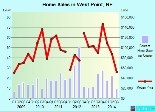 West Point,NE real estate house value index trend