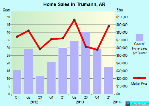 Trumann,AR real estate house value index trend