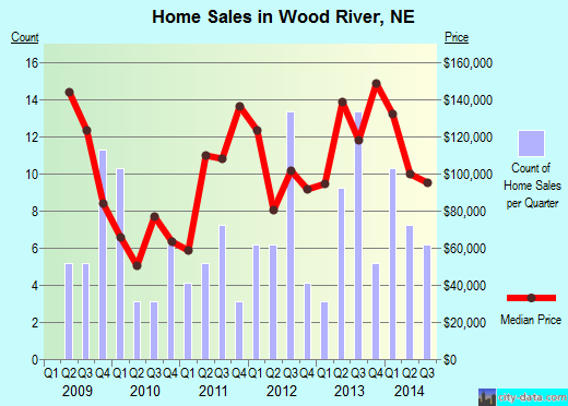 Wood River,NE real estate house value index trend