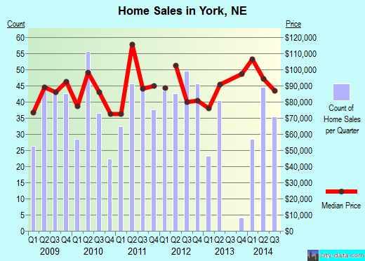 York,NE real estate house value index trend