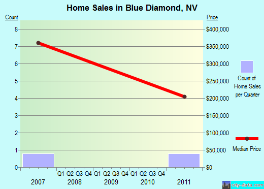 Blue Diamond,NV real estate house value index trend
