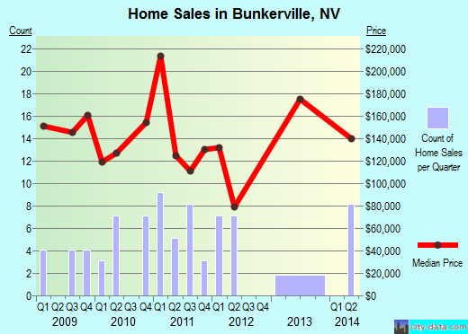 Bunkerville,NV real estate house value index trend