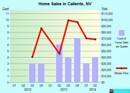 Caliente,NV real estate house value index trend
