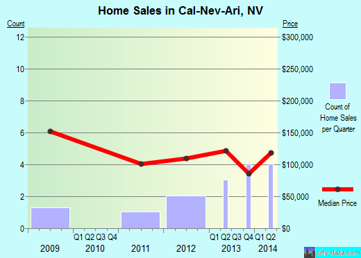 Cal-Nev-Ari,NV real estate house value index trend