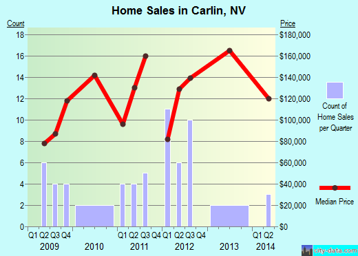 Carlin,NV real estate house value index trend