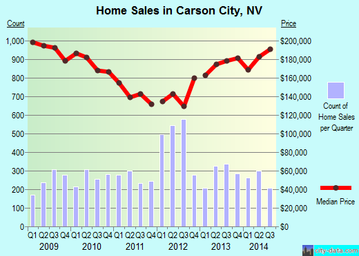 Carson City,NV real estate house value index trend